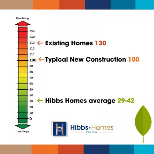 Home Energy Rating System Green Home Builder St Louis Salt Lake City
